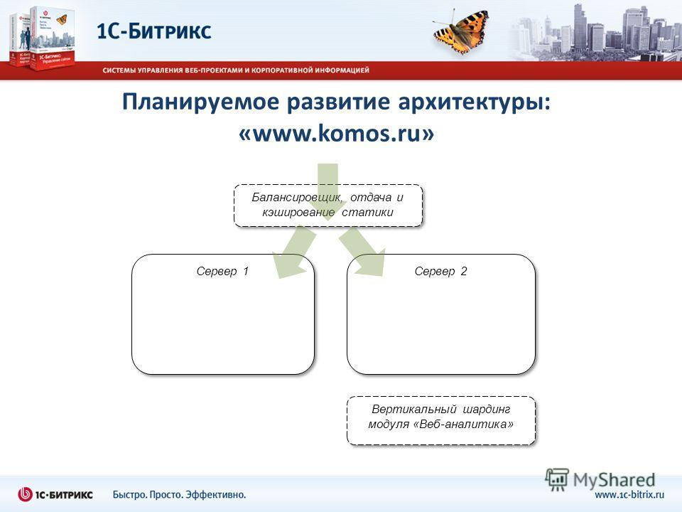 Планируемое развитие архитектуры: «www.komos.ru» Сервер 1 Сервер 2 Балансировщик, отдача и кэширование статики Вертикальный шардинг модуля «Веб-аналитика»
