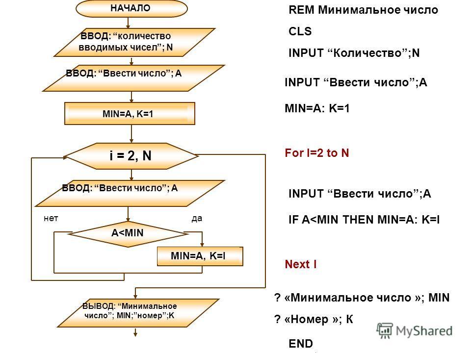 REM Минимальное число CLS INPUT Количество;N For I=2 to N Next I END НАЧАЛО ВВОД: количество вводимых чисел; N MIN=A, K=I данет MIN=A: K=1 INPUT Ввести число;А IF A