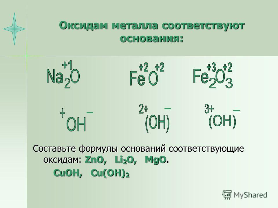 Оксидам металла соответствуют основания: Составьте формулы оснований соответствующие оксидам: ZnO, Li 2 O, MgO. CuOH, Cu(OH) 2 CuOH, Cu(OH) 2