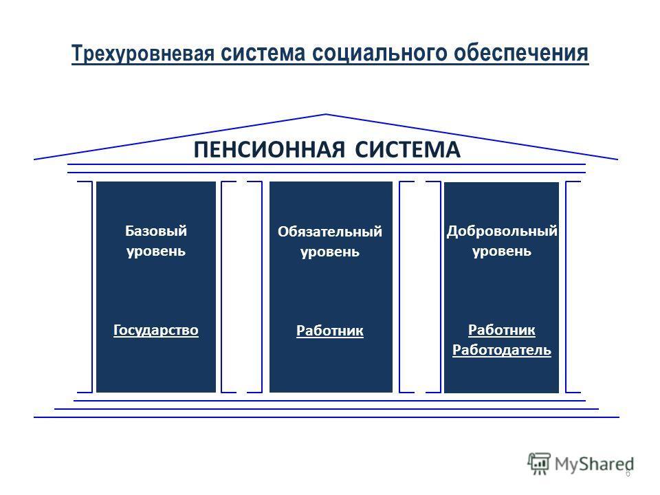 ПЕНСИОННАЯ СИСТЕМА Базовый уровень Государство Трехуровневая система социального обеспечения Обязательный уровень Работник Добровольный уровень Работник Работодатель 6