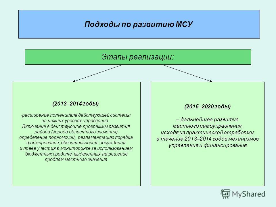 Подходы по развитию МСУ (2013–2014 годы) -расширение потенциала действующей системы на нижних уровнях управления. Включение в действующие программы развития района (города областного значения). определение полномочий, регламентацию порядка формирован