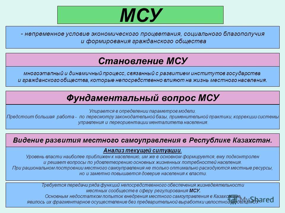 - непременное условие экономического процветания, социального благополучия и формирования гражданского общества МСУ Становление МСУ многоэтапный и динамичный процесс, связанный с развитием институтов государства и гражданского общества, которые непос