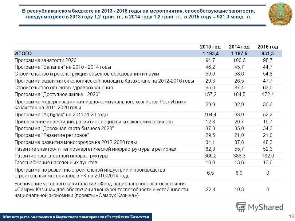 2013 год2014 год2015 год ИТОГО 1 193,41 197,5931,3 Программа занятости 202094,7100,698,7 Программа