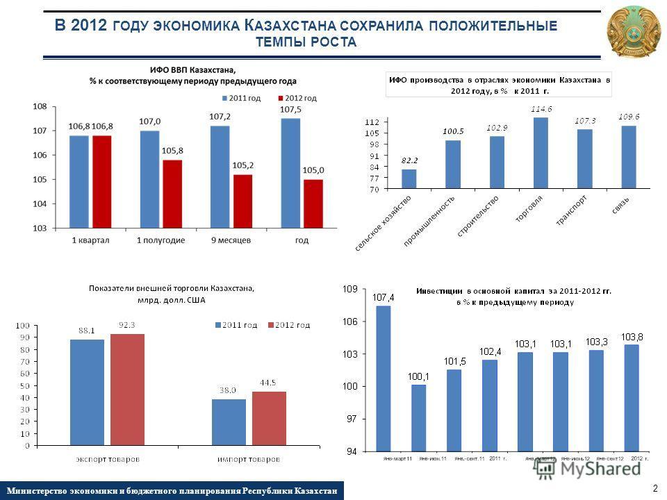В 2012 ГОДУ ЭКОНОМИКА К АЗАХСТАНА СОХРАНИЛА ПОЛОЖИТЕЛЬНЫЕ ТЕМПЫ РОСТА 2 Министерство экономики и бюджетного планирования Республики Казахстан