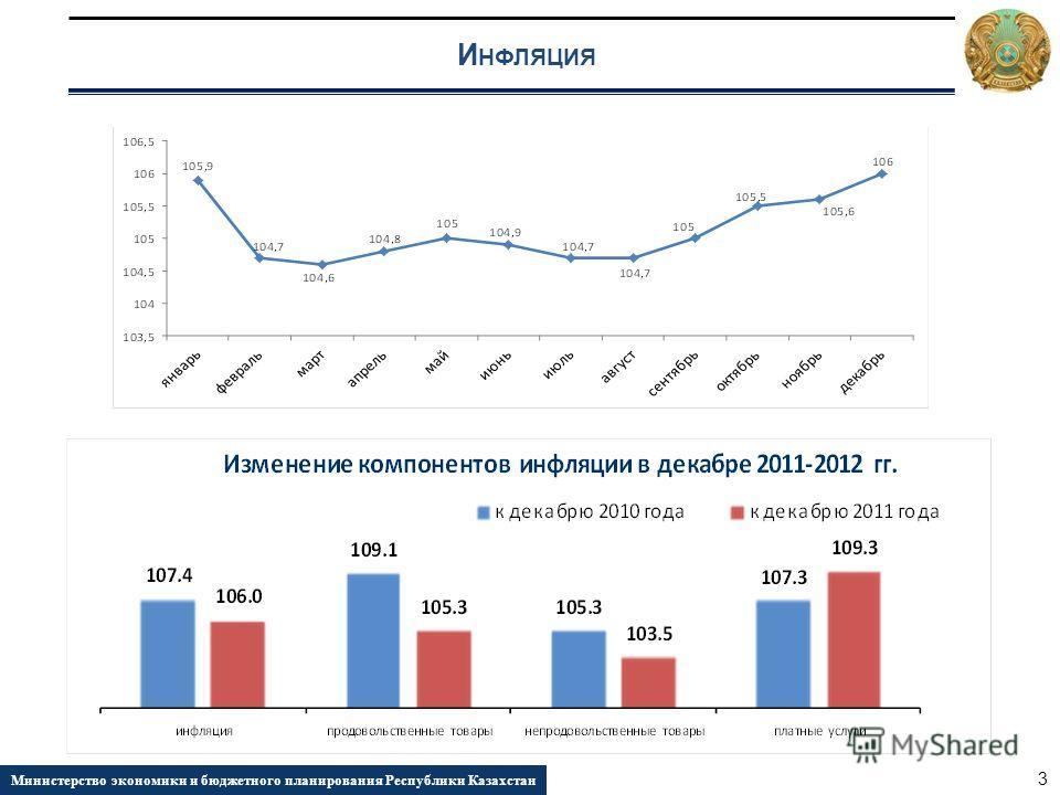 И НФЛЯЦИЯ Министерство экономики и бюджетного планирования Республики Казахстан 3