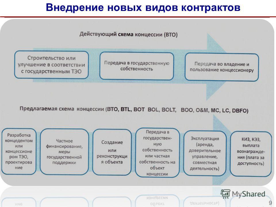 Внедрение новых видов контрактов (на примере детских садов) 9