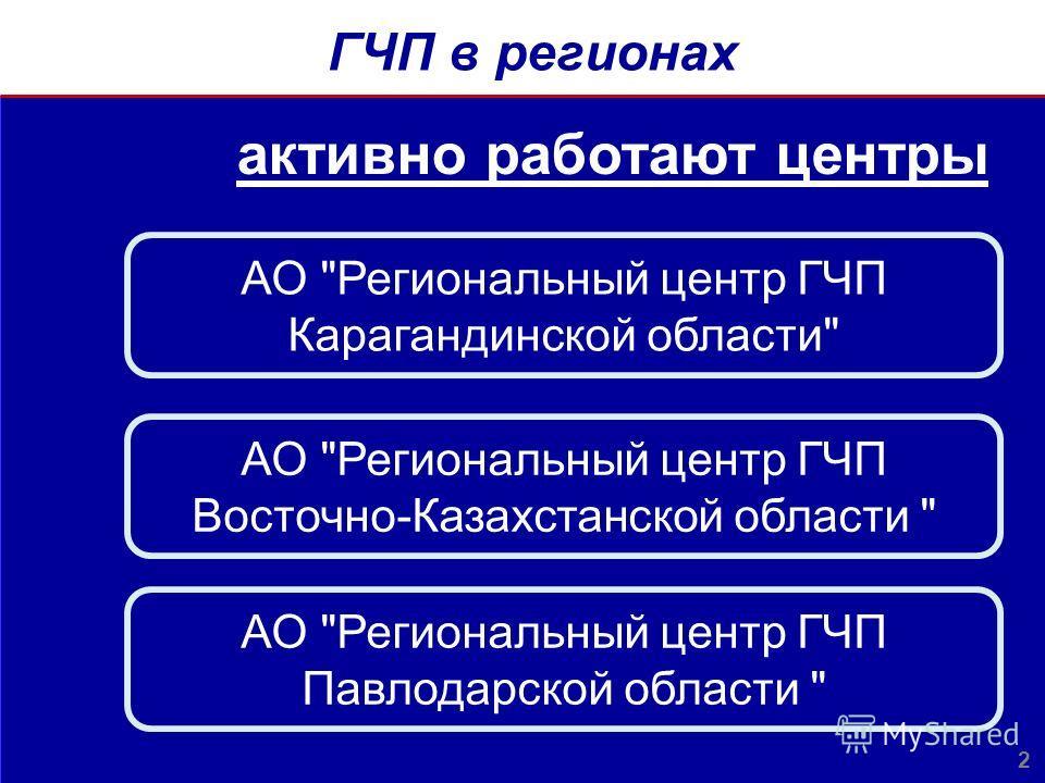 ГЧП в регионах 2 активно работают центры АО Региональный центр ГЧП Карагандинской области АО Региональный центр ГЧП Восточно-Казахстанской области  АО Региональный центр ГЧП Павлодарской области