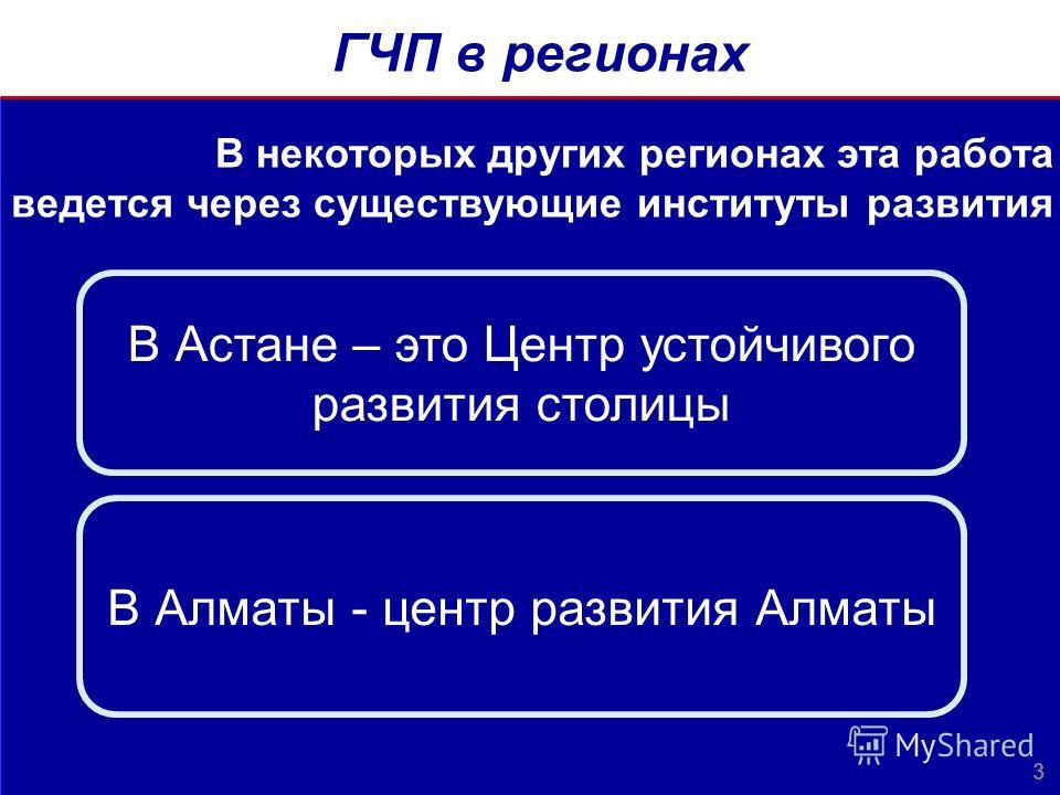ГЧП в регионах 3 В некоторых других регионах эта работа ведется через существующие институты развития В Астане – это Центр устойчивого развития столицы В Алматы - центр развития Алматы