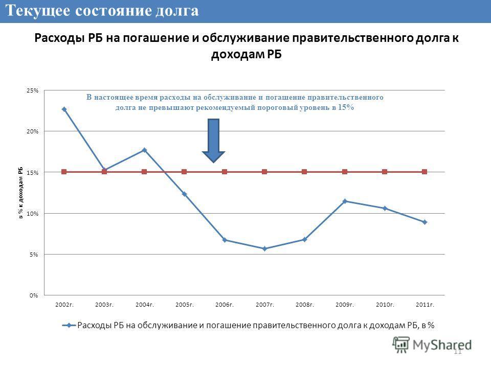 Расходы РБ на погашение и обслуживание правительственного долга к доходам РБ Текущее состояние долга 11