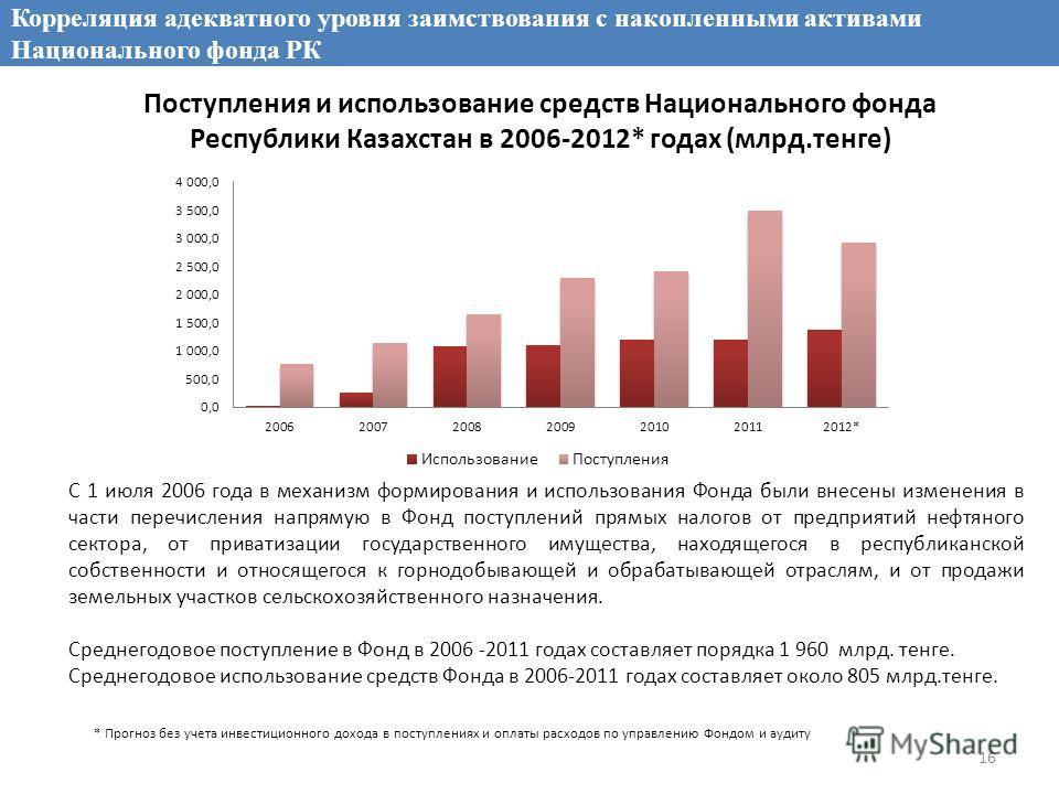 Поступления и использование средств Национального фонда Республики Казахстан в 2006-2012* годах (млрд.тенге) С 1 июля 2006 года в механизм формирования и использования Фонда были внесены изменения в части перечисления напрямую в Фонд поступлений прям