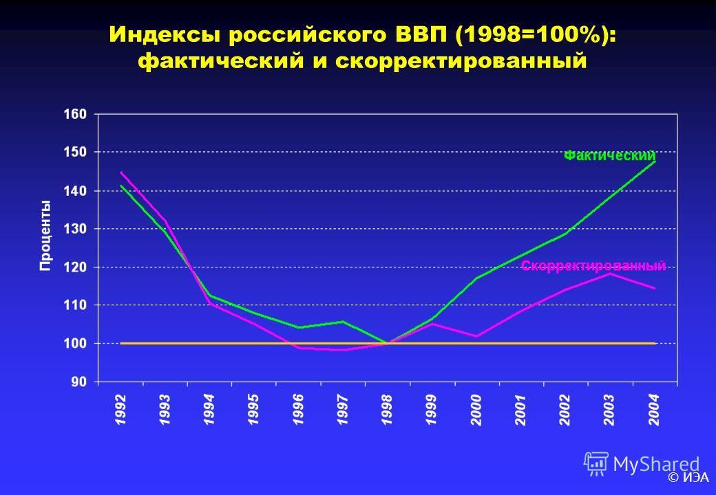 © ИЭА Индексы российского ВВП (1998=100%): фактический и скорректированный