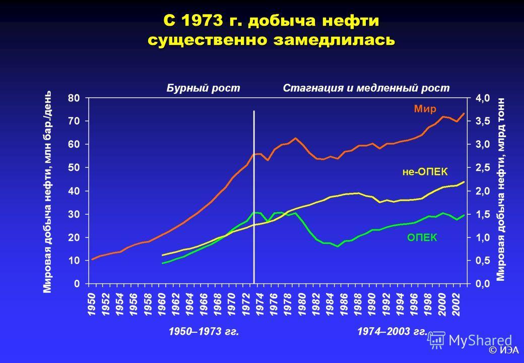 © ИЭА С 1973 г. добыча нефти существенно замедлилась