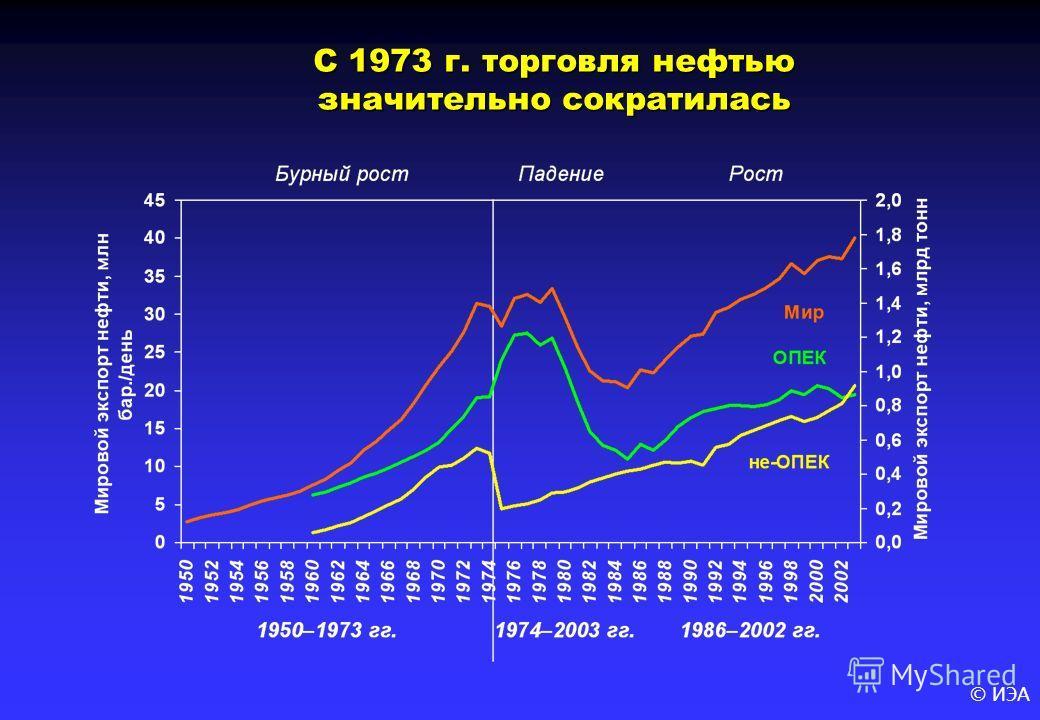 © ИЭА С 1973 г. торговля нефтью значительно сократилась