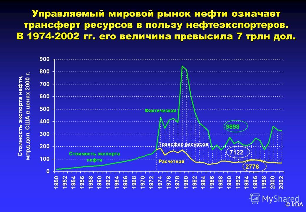 © ИЭА Управляемый мировой рынок нефти означает трансферт ресурсов в пользу нефтеэкспортеров. В 1974-2002 гг. его величина превысила 7 трлн дол.