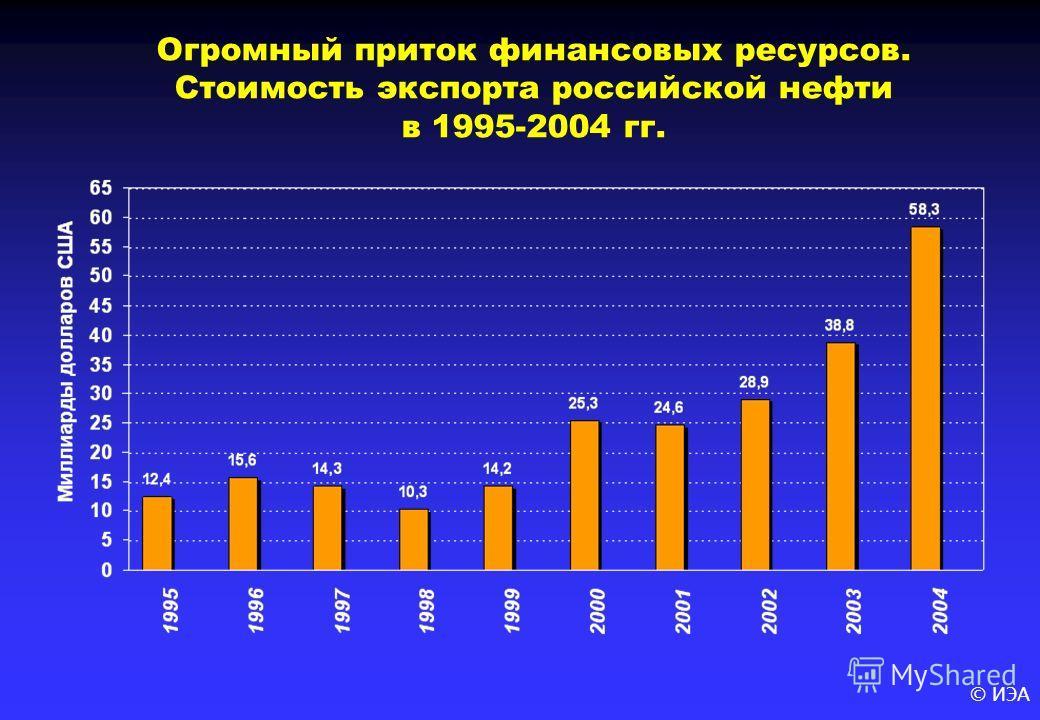 © ИЭА Огромный приток финансовых ресурсов. Стоимость экспорта российской нефти в 1995-2004 гг.