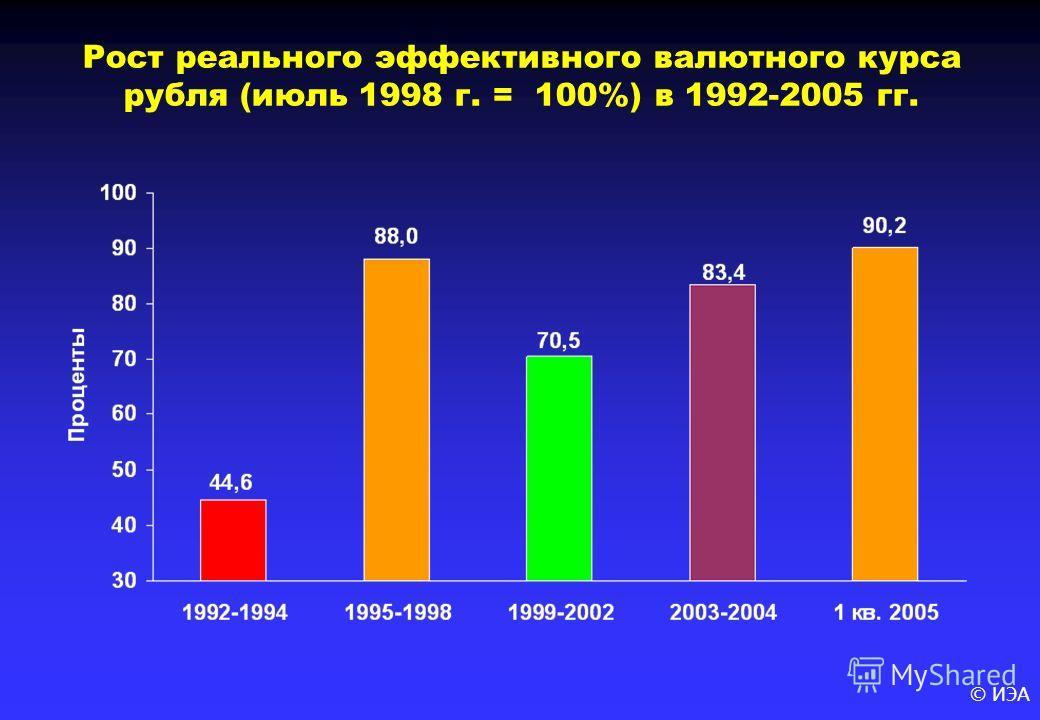© ИЭА Рост реального эффективного валютного курса рубля (июль 1998 г. = 100%) в 1992-2005 гг.