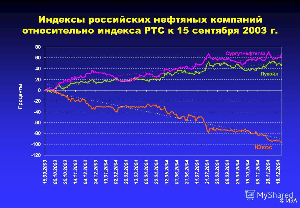 © ИЭА Индексы российских нефтяных компаний относительно индекса РТС к 15 сентября 2003 г.