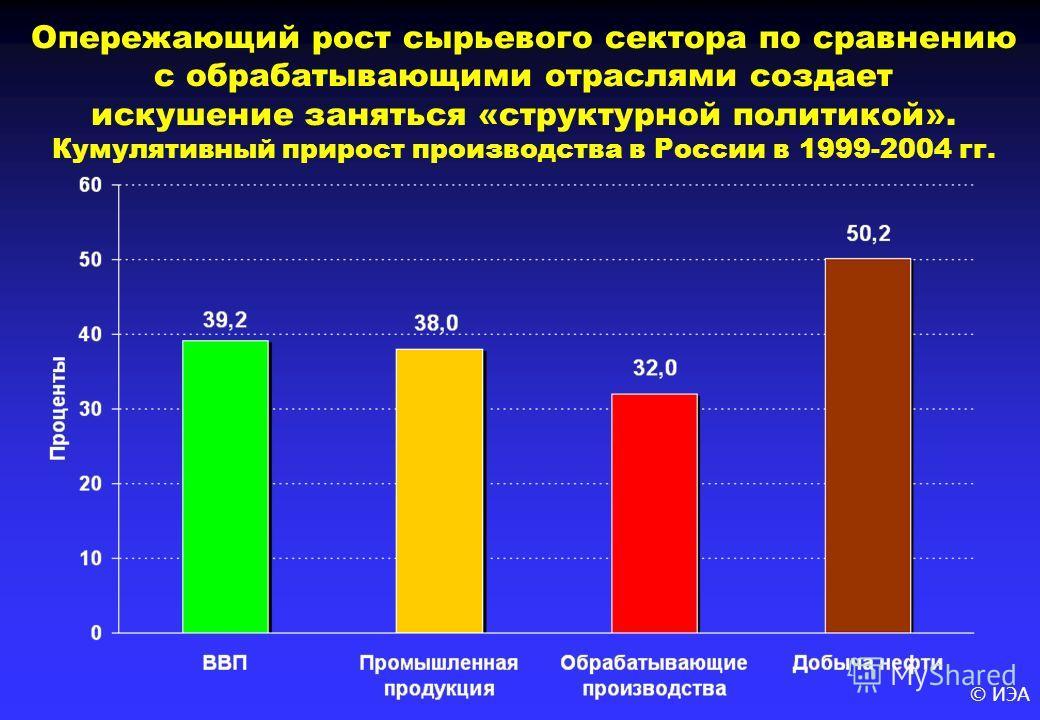 © ИЭА Опережающий рост сырьевого сектора по сравнению с обрабатывающими отраслями создает искушение заняться «структурной политикой». Кумулятивный прирост производства в России в 1999-2004 гг.