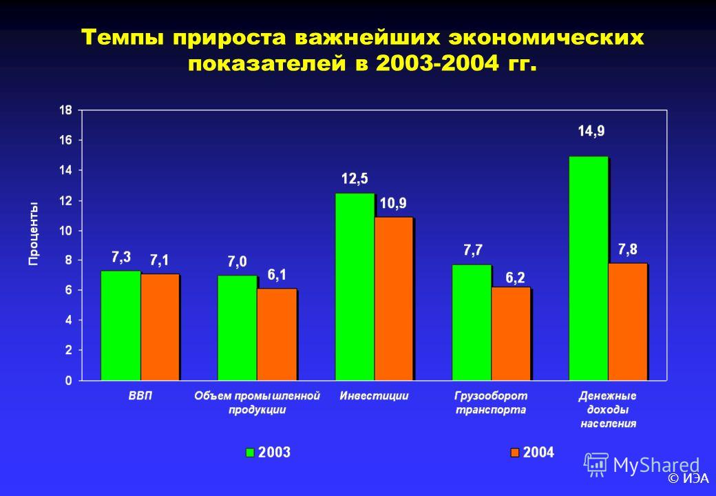 © ИЭА Темпы прироста важнейших экономических показателей в 2003-2004 гг.