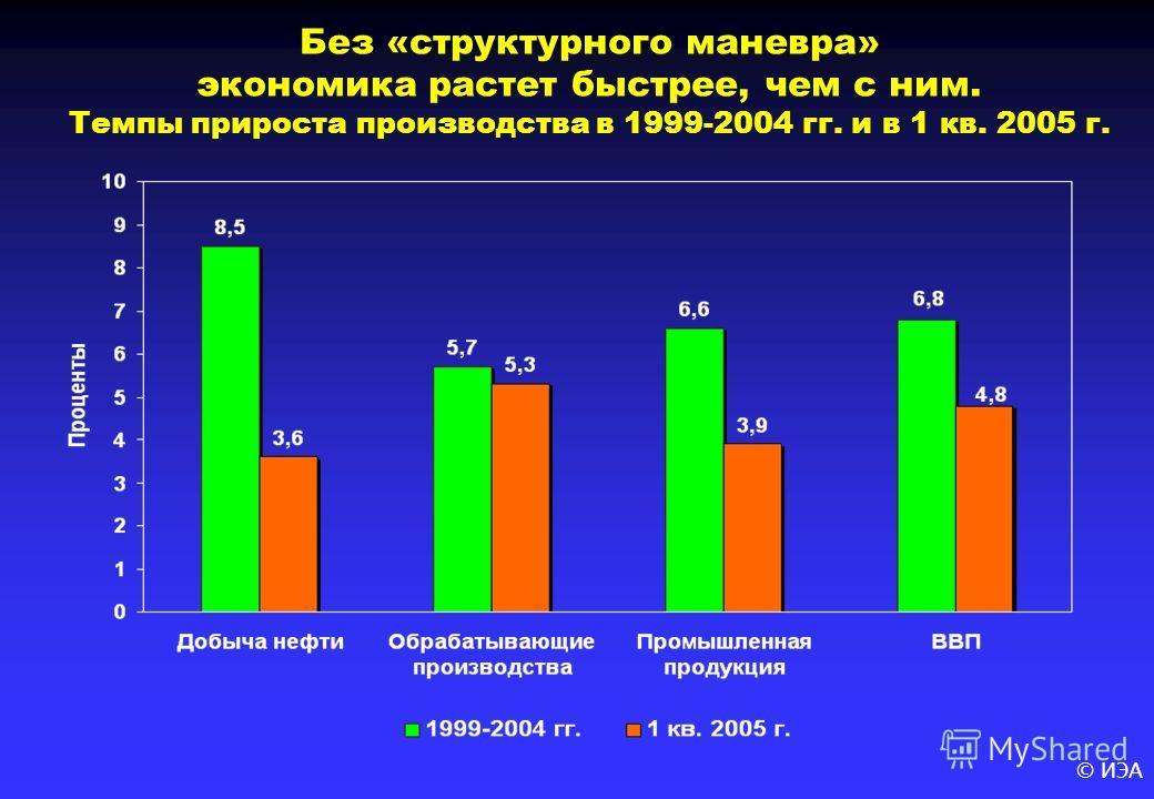 © ИЭА Без «структурного маневра» экономика растет быстрее, чем с ним. Темпы прироста производства в 1999-2004 гг. и в 1 кв. 2005 г.