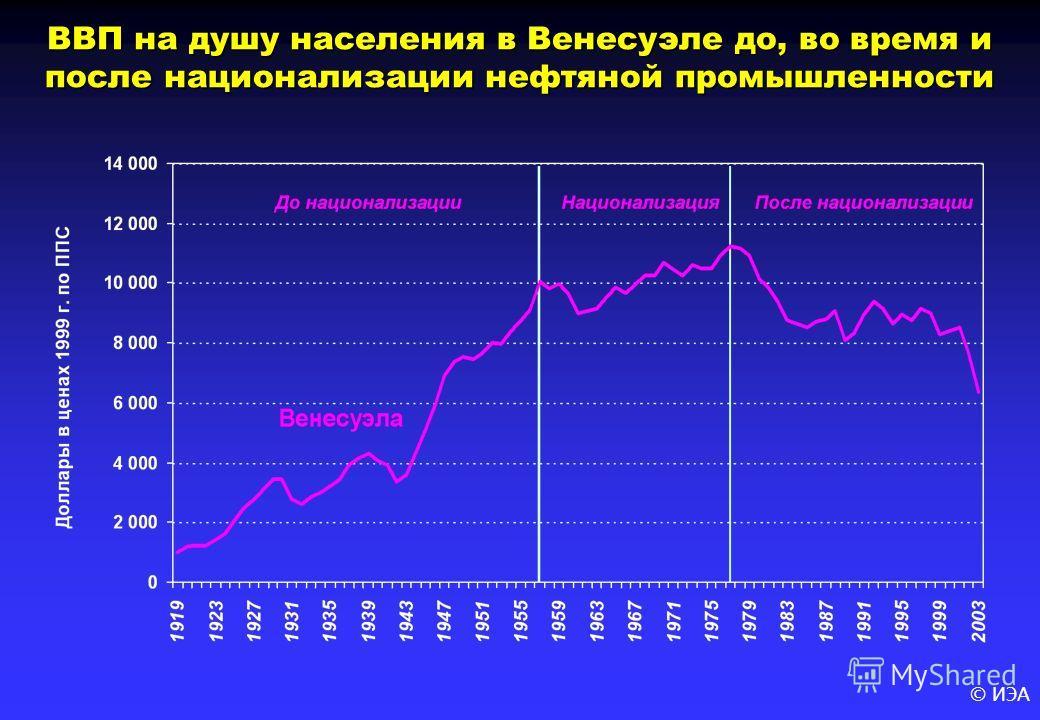 © ИЭА ВВП на душу населения в Венесуэле до, во время и после национализации нефтяной промышленности