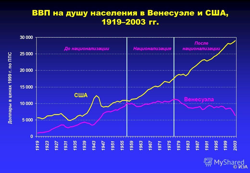 © ИЭА ВВП на душу населения в Венесуэле и США, 1919–2003 гг.