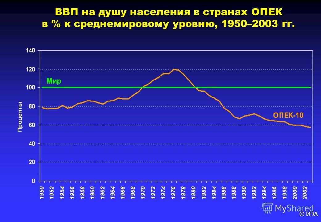 © ИЭА ВВП на душу населения в странах ОПЕК в % к среднемировому уровню, 1950–2003 гг.