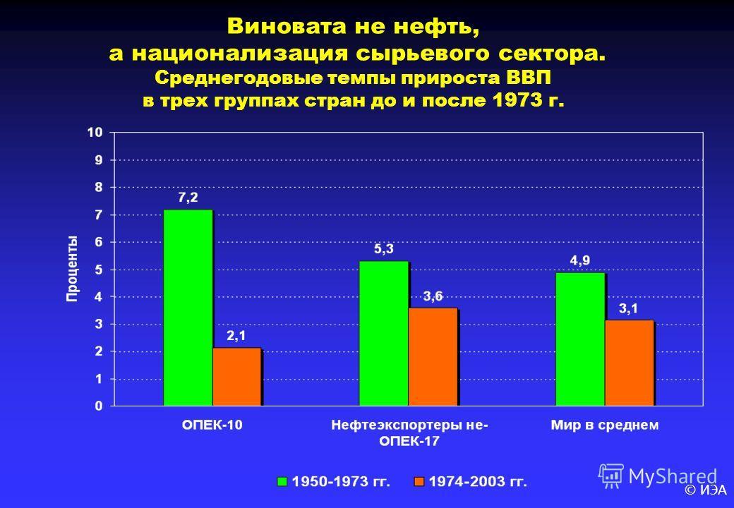 © ИЭА Виновата не нефть, а национализация сырьевого сектора. Среднегодовые темпы прироста ВВП в трех группах стран до и после 1973 г.