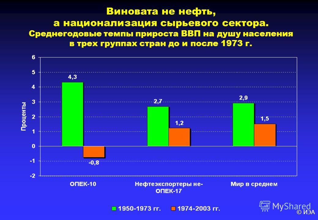 © ИЭА Виновата не нефть, а национализация сырьевого сектора. Среднегодовые темпы прироста ВВП на душу населения в трех группах стран до и после 1973 г.