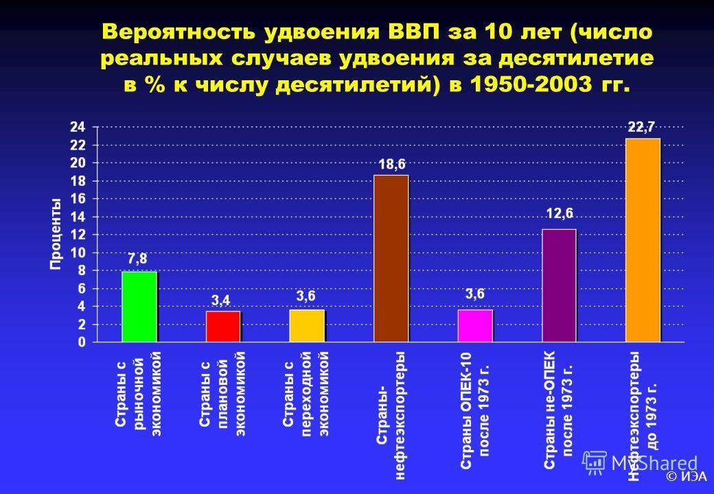 © ИЭА Вероятность удвоения ВВП за 10 лет (число реальных случаев удвоения за десятилетие в % к числу десятилетий) в 1950-2003 гг.
