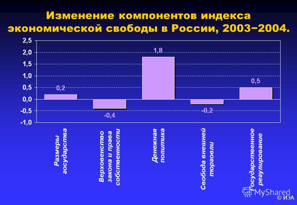 © ИЭА Изменение компонентов индекса экономической свободы в России, 20032004.