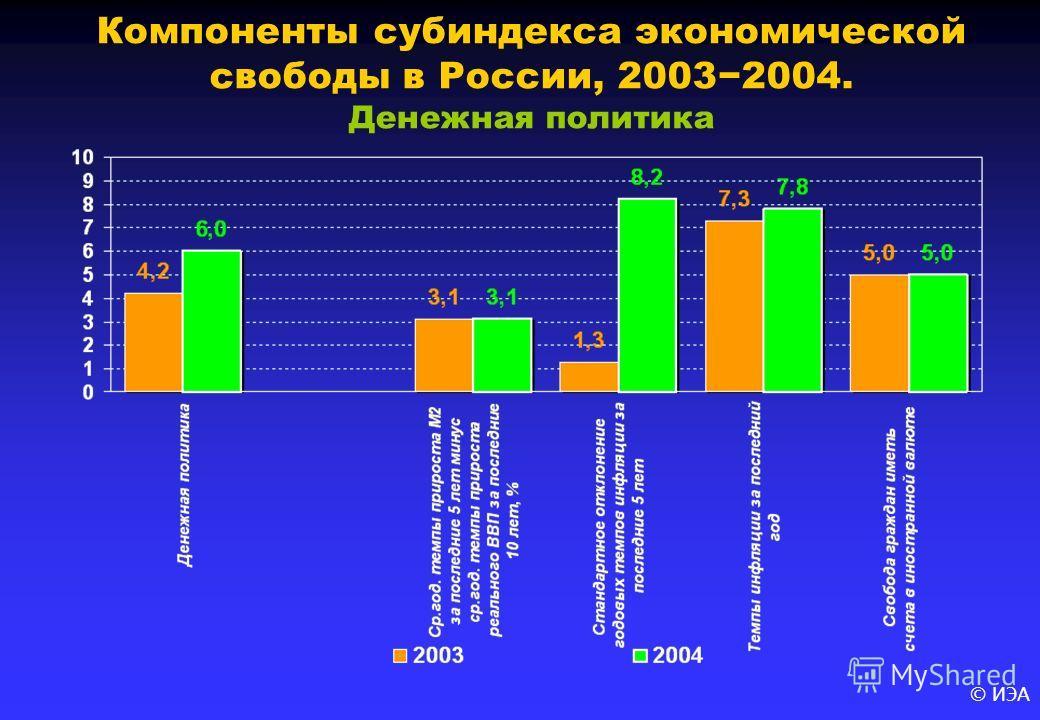 © ИЭА Компоненты субиндекса экономической свободы в России, 20032004. Денежная политика