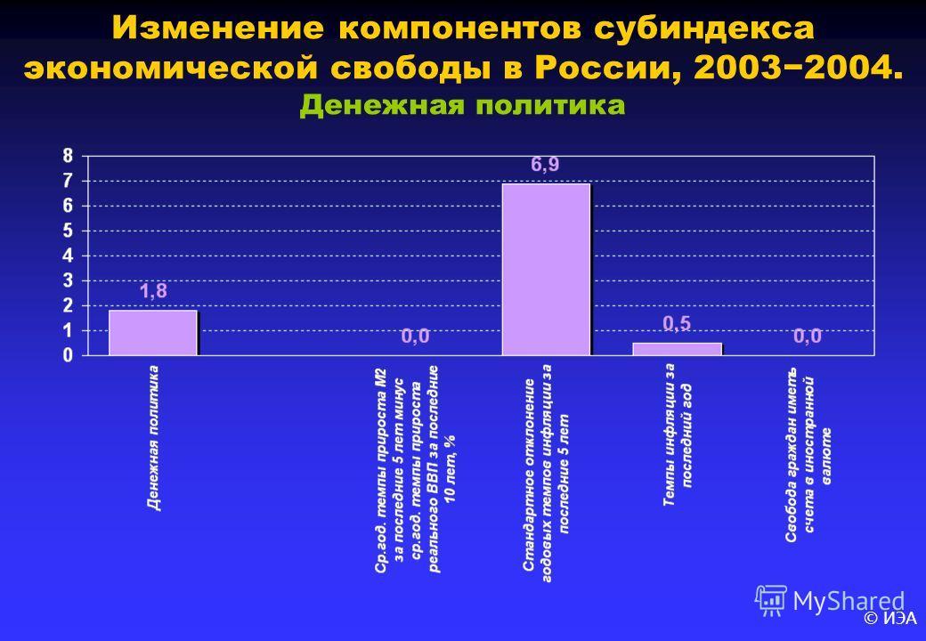 © ИЭА Изменение компонентов субиндекса экономической свободы в России, 20032004. Денежная политика
