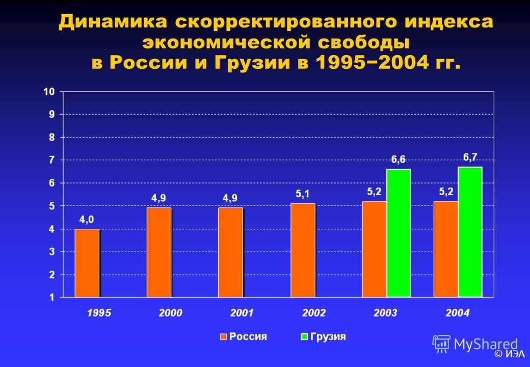 © ИЭА Динамика скорректированного индекса экономической свободы в России и Грузии в 19952004 гг.