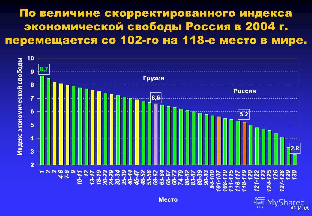 © ИЭА По величине скорректированного индекса экономической свободы Россия в 2004 г. перемещается со 102-го на 118-е место в мире.