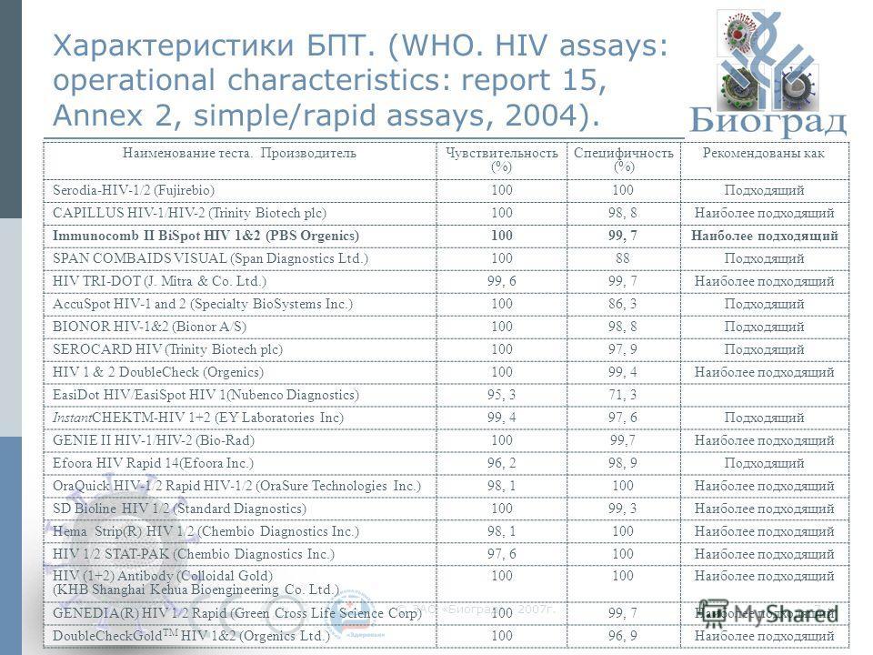 © ЗАО «Биоград», 2007г.7 Характеристики БПТ. (WHO. HIV assays: operational characteristics: report 15, Annex 2, simple/rapid assays, 2004). Наименование теста. ПроизводительЧувствительность (%) Специфичность (%) Рекомендованы как Serodia-HIV-1/2 (Fuj