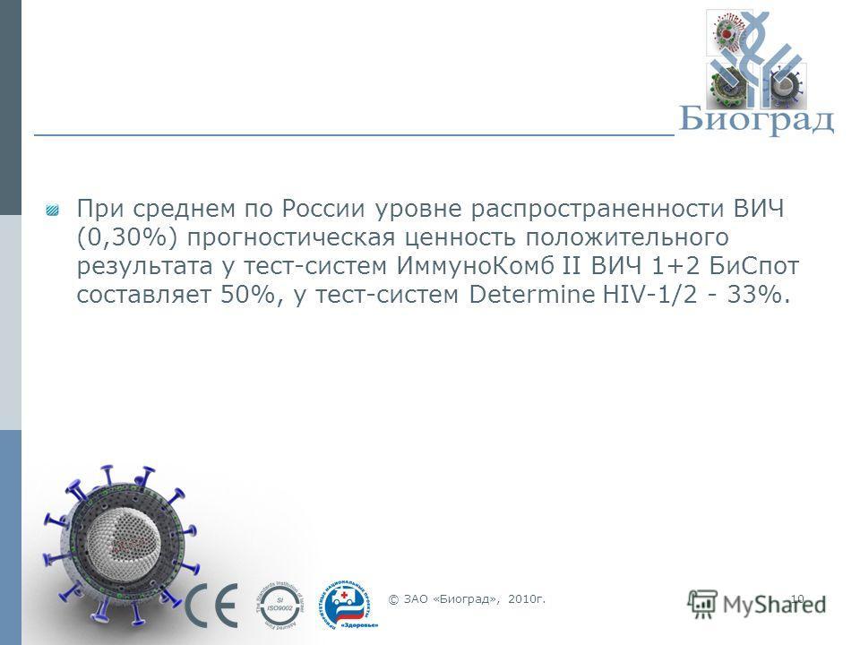 © ЗАО «Биоград», 2010г.10 При среднем по России уровне распространенности ВИЧ (0,30%) прогностическая ценность положительного результата у тест-систем ИммуноКомб II ВИЧ 1+2 БиСпот составляет 50%, у тест-систем Determine HIV-1/2 - 33%.