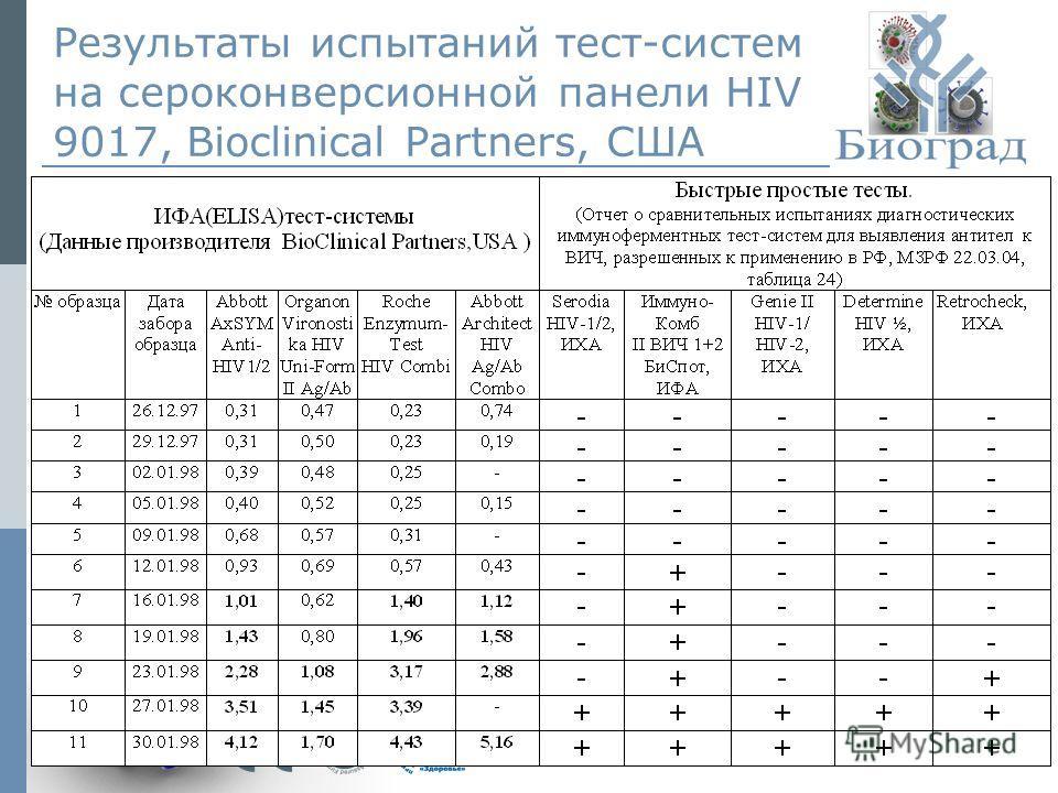 © ЗАО «Биоград», 2010г. Результаты испытаний тест-систем на сероконверсионной панели HIV 9017, Bioclinical Partners, США