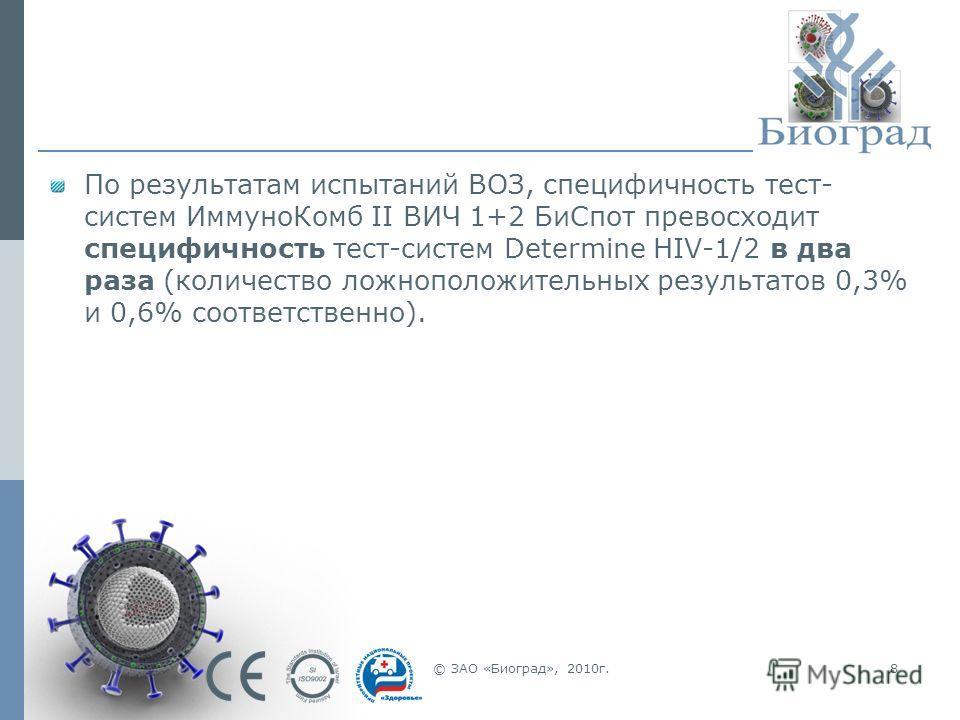 © ЗАО «Биоград», 2010г.8 По результатам испытаний ВОЗ, специфичность тест- систем ИммуноКомб II ВИЧ 1+2 БиСпот превосходит специфичность тест-систем Determine HIV-1/2 в два раза (количество ложноположительных результатов 0,3% и 0,6% соответственно).