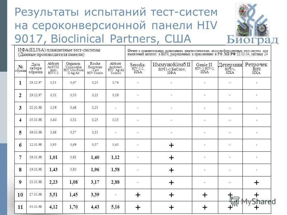 7 Результаты испытаний тест-систем на сероконверсионной панели HIV 9017, Bioclinical Partners, США ИФА(ELISA) планшетные тест-системы (Данные производителя панели) Отчет о сравнительных испытаниях диагностических иммуноферментных тест-систем для выяв