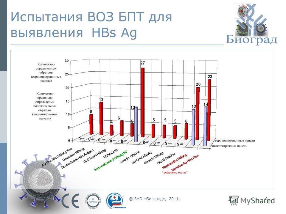 © ЗАО «Биоград», 2011г.9 Испытания ВОЗ БПТ для выявления HBs Ag