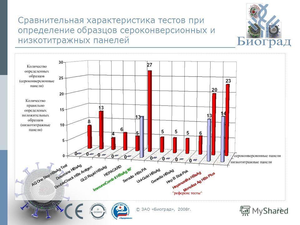 © ЗАО «Биоград», 2008г.13 Сравнительная характеристика тестов при определение образцов сероконверсионных и низкотитражных панелей