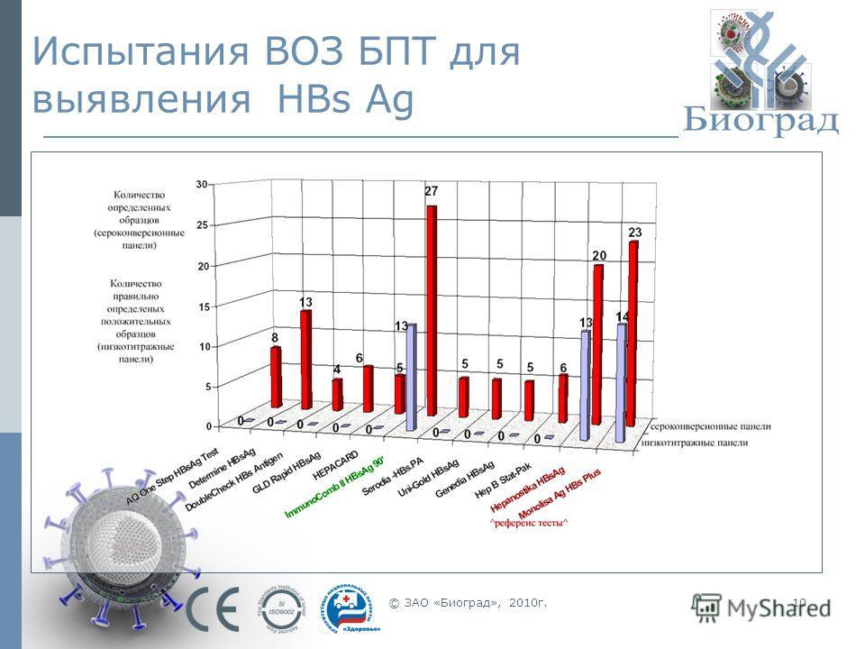 © ЗАО «Биоград», 2010г.10 Испытания ВОЗ БПТ для выявления HBs Ag
