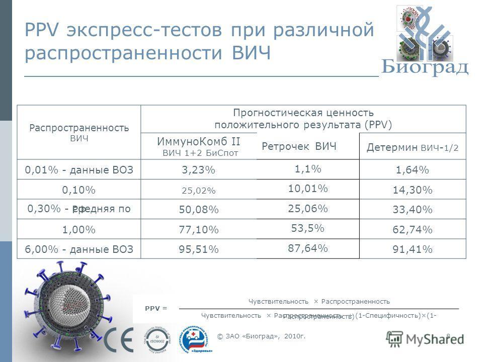 © ЗАО «Биоград», 2010г.8 PPV экспресс-тестов при различной распространенности ВИЧ Распространенность ВИЧ Прогностическая ценность положительного результата (PPV) ИммуноКомб II ВИЧ 1+2 БиСпот Ретрочек ВИЧ Детермин ВИЧ - 1/2 0,01% - данные ВОЗ3,23% 1,1