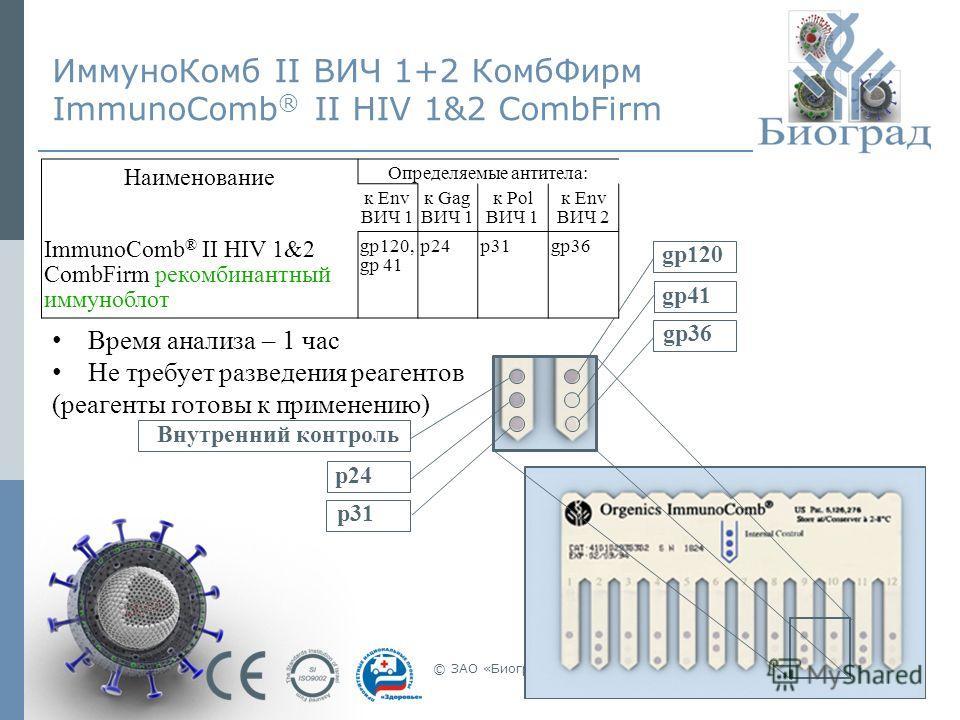 © ЗАО «Биоград», 2011г.20 ИммуноКомб II ВИЧ 1+2 КомбФирм ImmunoComb ® II HIV 1&2 CombFirm gp36 gp41 gp120 p31 p24 Внутренний контроль Наименование Определяемые антитела: к Env ВИЧ 1 к Gag ВИЧ 1 к Pol ВИЧ 1 к Env ВИЧ 2 ImmunoComb ® II HIV 1&2 CombFirm