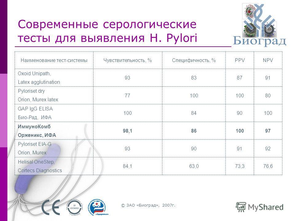 © ЗАО «Биоград», 2007г. Современные серологические тесты для выявления H. Pylori Наименование тест-системыЧувствительность, %Специфичность, %PPVNPV Oxoid Unipath, Latex agglutination 93838791 Pyloriset dry Orion, Murex latex 77100 80 GAP IgG ELISA Би