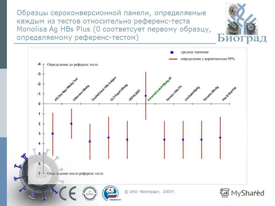 © ЗАО «Биоград», 2007г.13 Образцы сероконверсионной панели, определяемые каждым из тестов относительно референс-теста Monolisa Ag HBs Plus (0 соответсует первому образцу, определяемому референс-тестом)