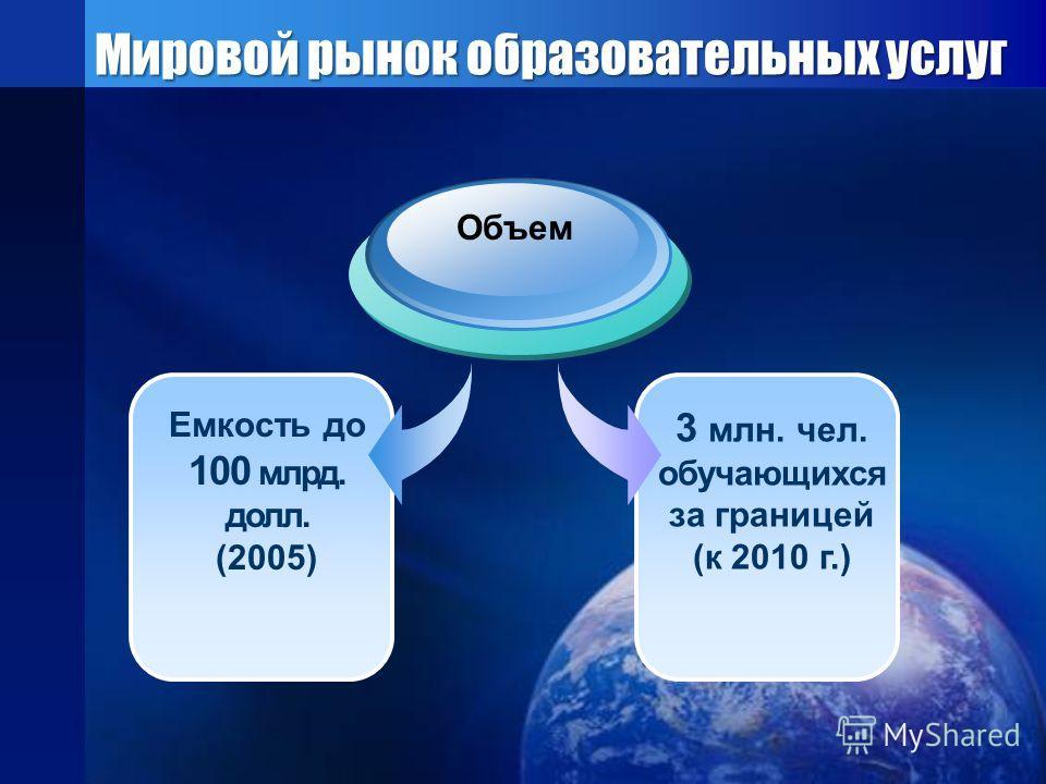 Мировой рынок образовательных услуг 3 млн. чел. обучающихся за границей (к 2010 г.) Емкость до 100 млрд. долл. (2005) Объем