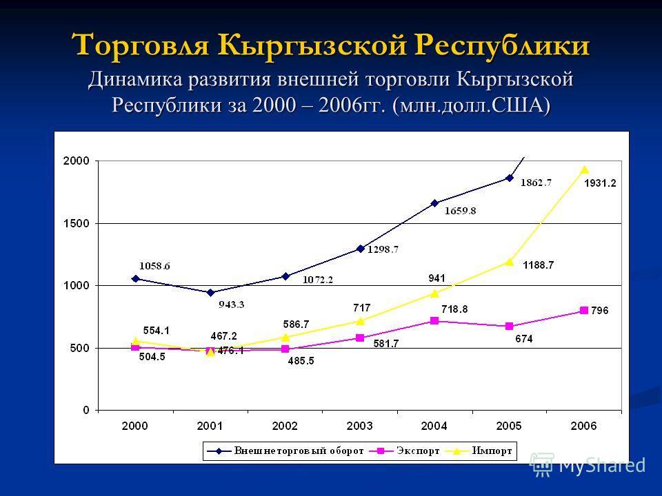 Торговля Кыргызской Республики Динамика развития внешней торговли Кыргызской Республики за 2000 – 2006гг. (млн.долл.США)