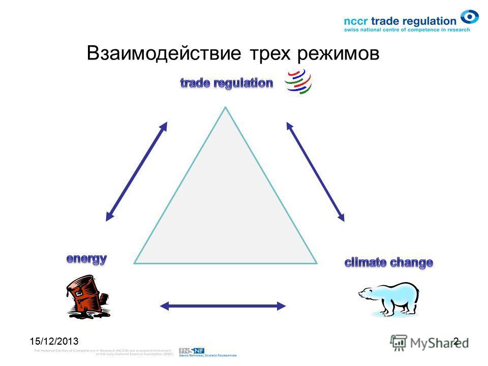 15/12/20132 2 Взаимодействие трех режимов